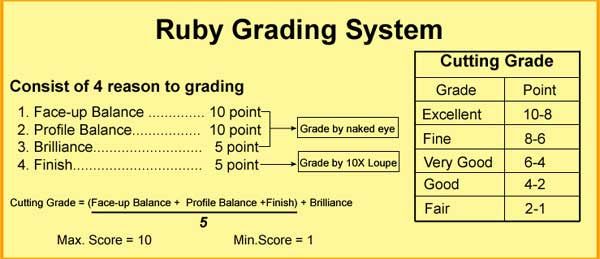 The Ruby Grading System Was Presented For First Time To 150 Members Of Jewel Fest Club And Other Invited Traders At Its Annual General Meeting